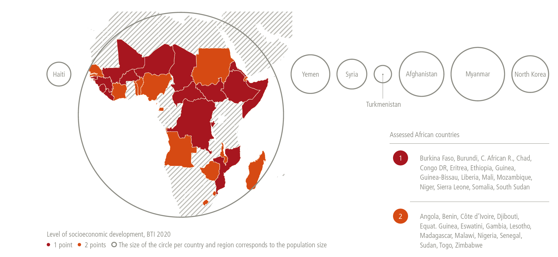 In countries assessed by the BTI, more than 80 percent of the population most affected by social exclusion is African