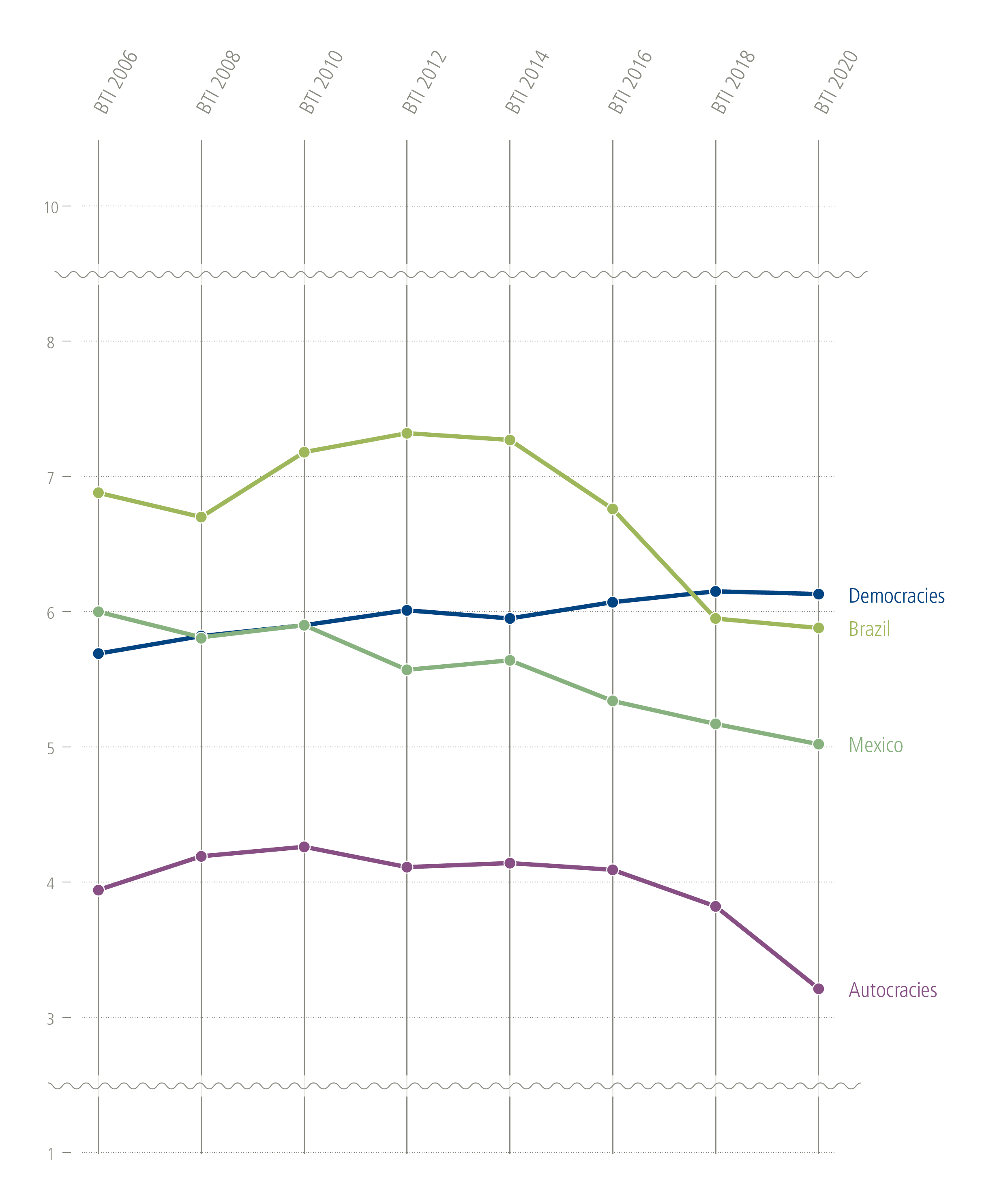 Stable baseline in all democracies – except Brazil and Mexico